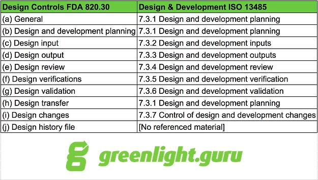 FDA 820.30 vs. ISO 13485 - greenlight.guru