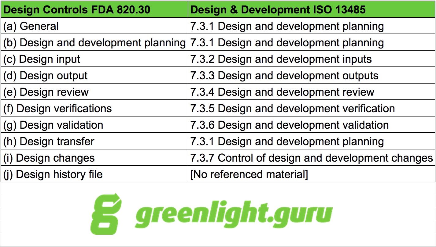 FDA 820.30 vs. ISO 13485 - greenlight.guru