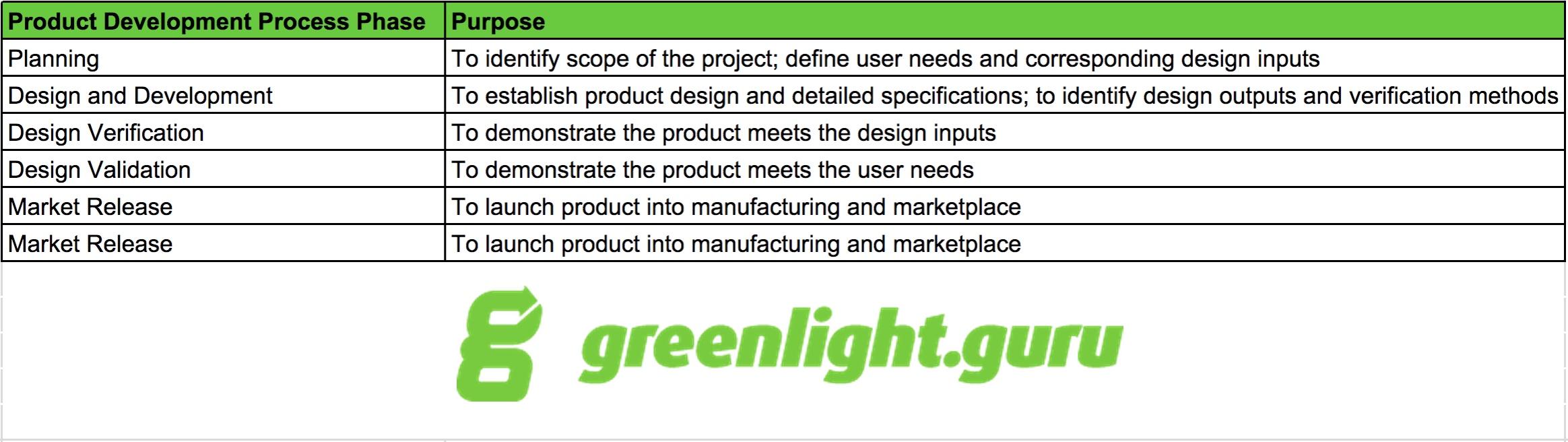 medical device product development process - greenlight.guru