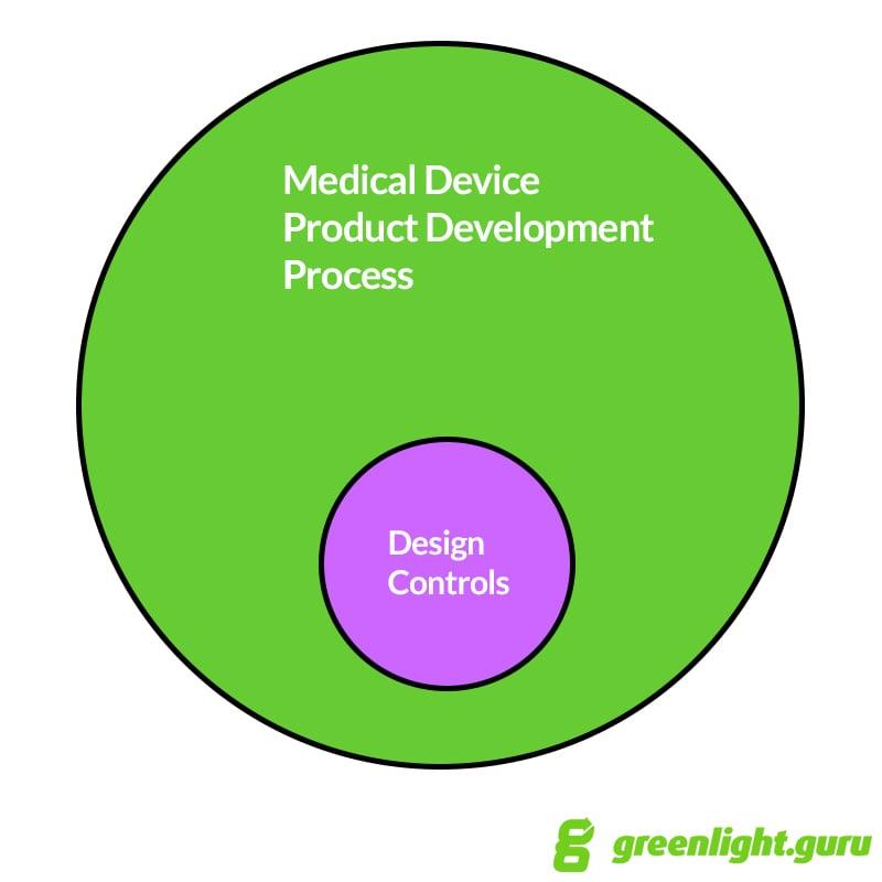 product development vs design controls - greenlight.guru