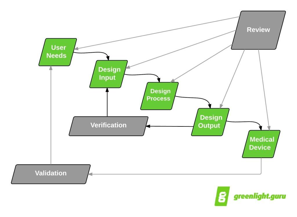 design controls waterfall diagram - greenlight.guru