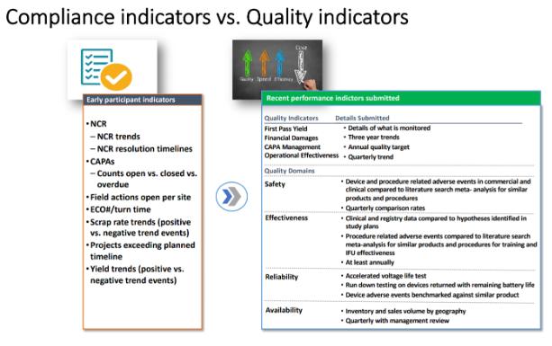 Compliance vs Quality