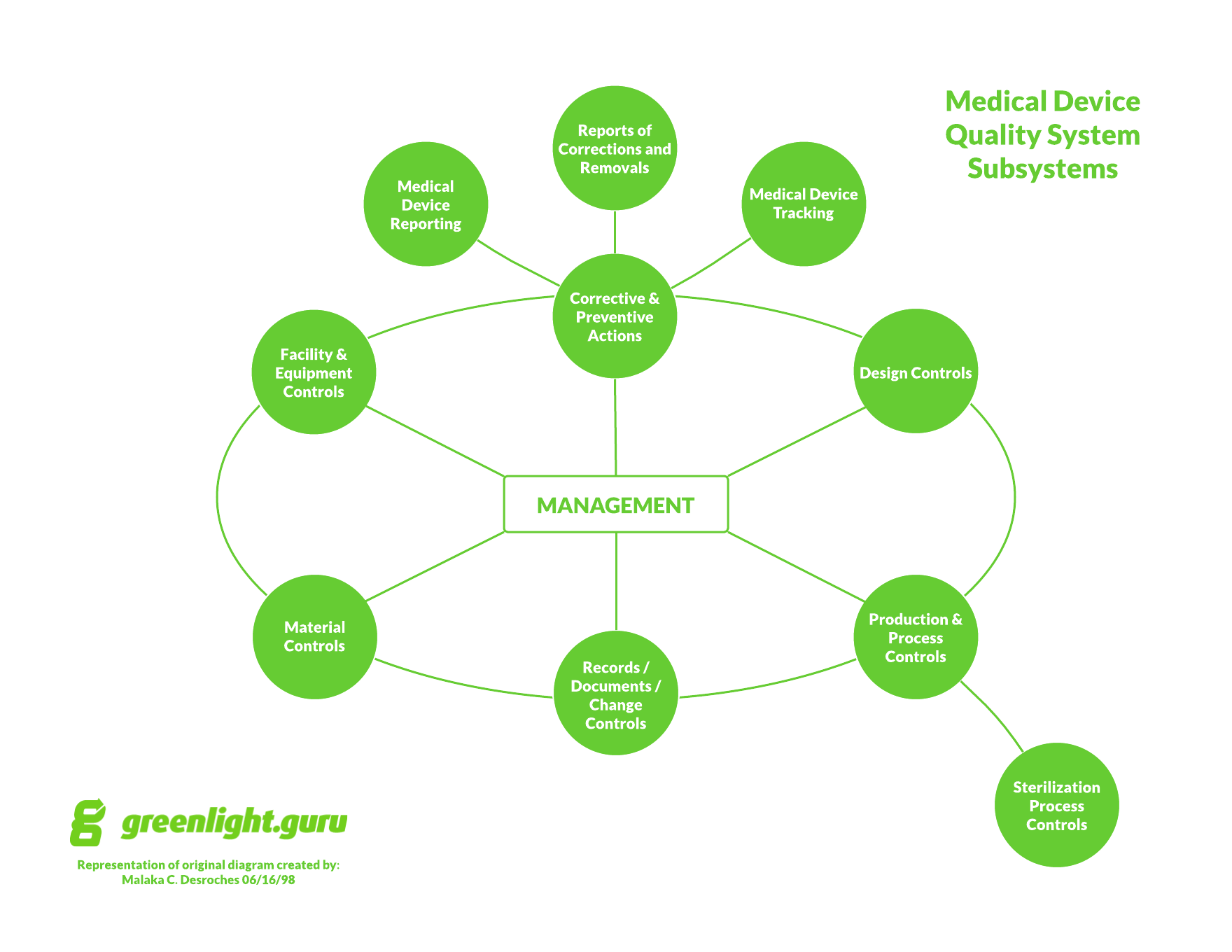 Product Design Medical Device Quality Document