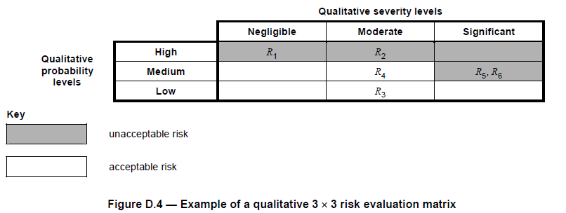 medical_device_risk_evaluation_matrix