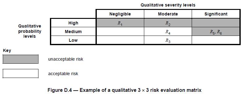 medical_device_risk_evaluation_matrix